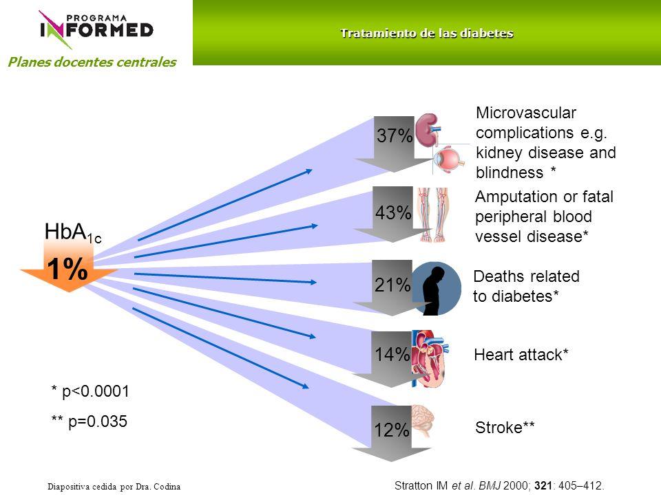 Tratamiento de las diabetes