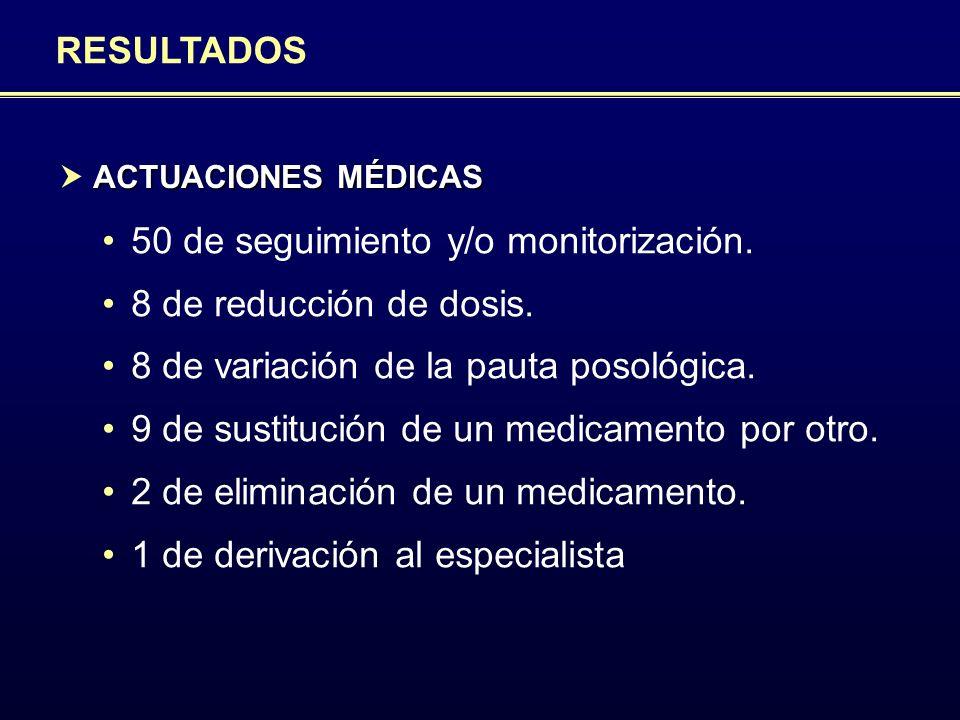 50 de seguimiento y/o monitorización. 8 de reducción de dosis.