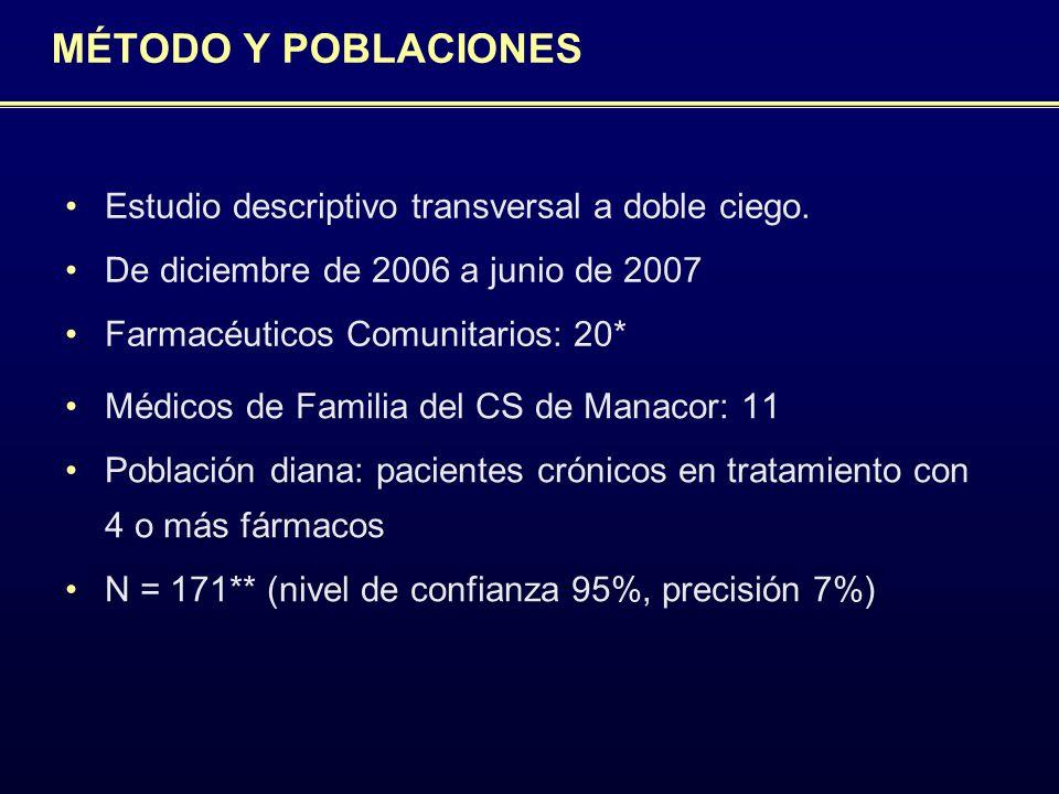 MÉTODO Y POBLACIONES Estudio descriptivo transversal a doble ciego.