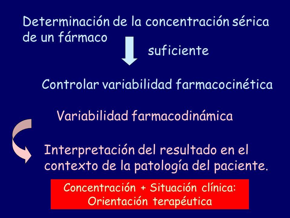 Determinación de la concentración sérica de un fármaco