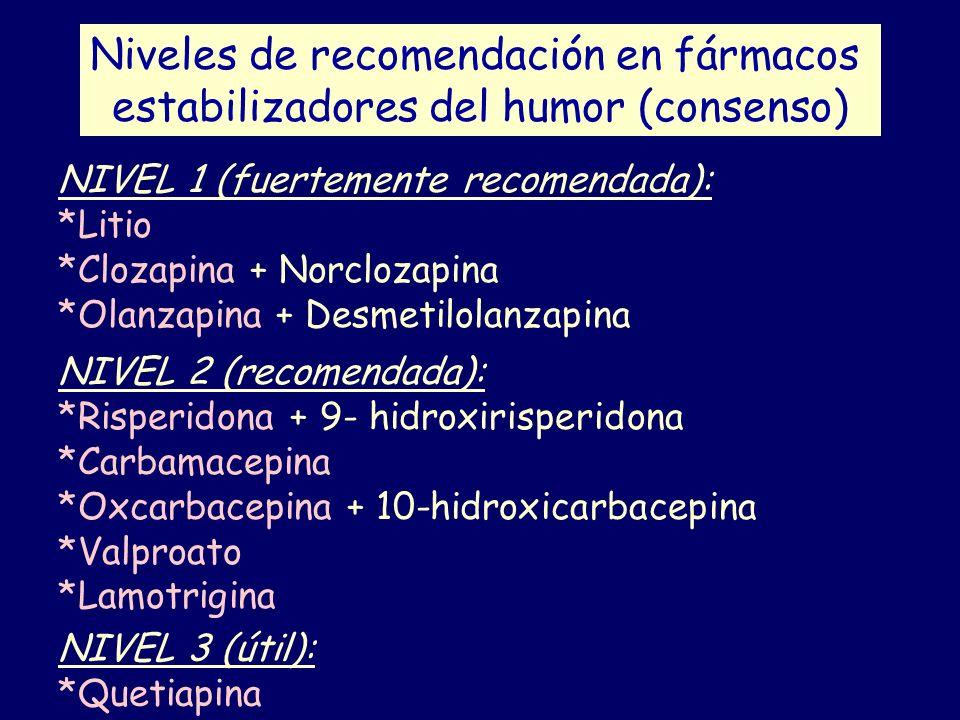 Niveles de recomendación en fármacos