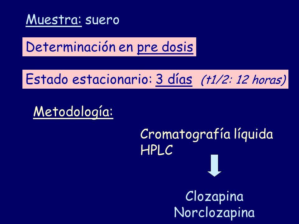 Muestra: suero Determinación en pre dosis. Estado estacionario: 3 días (t1/2: 12 horas) Metodología:
