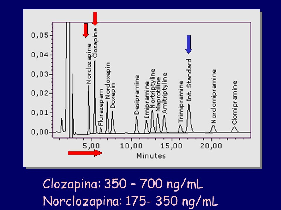 Clozapina: 350 – 700 ng/mL Norclozapina: 175- 350 ng/mL
