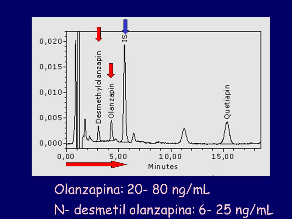 N- desmetil olanzapina: 6- 25 ng/mL