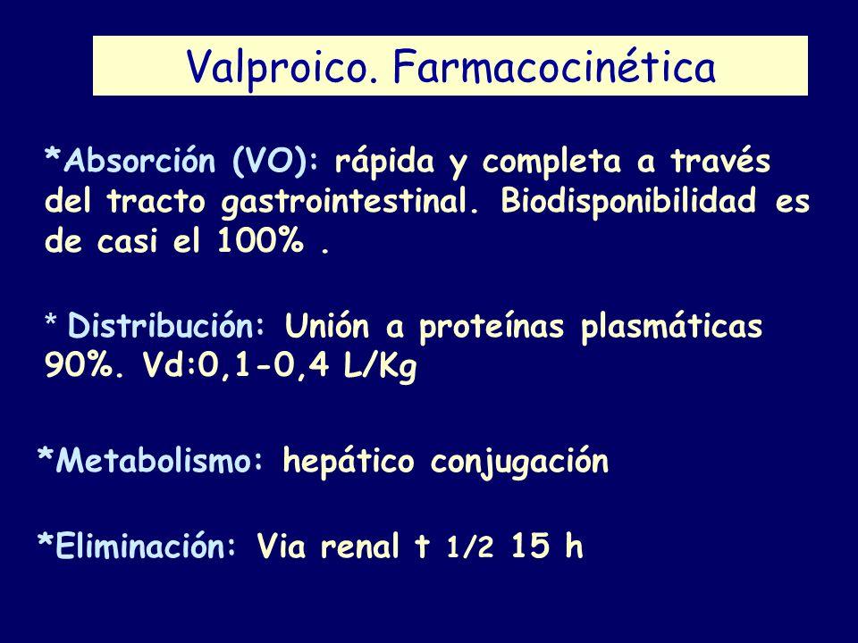 Valproico. Farmacocinética