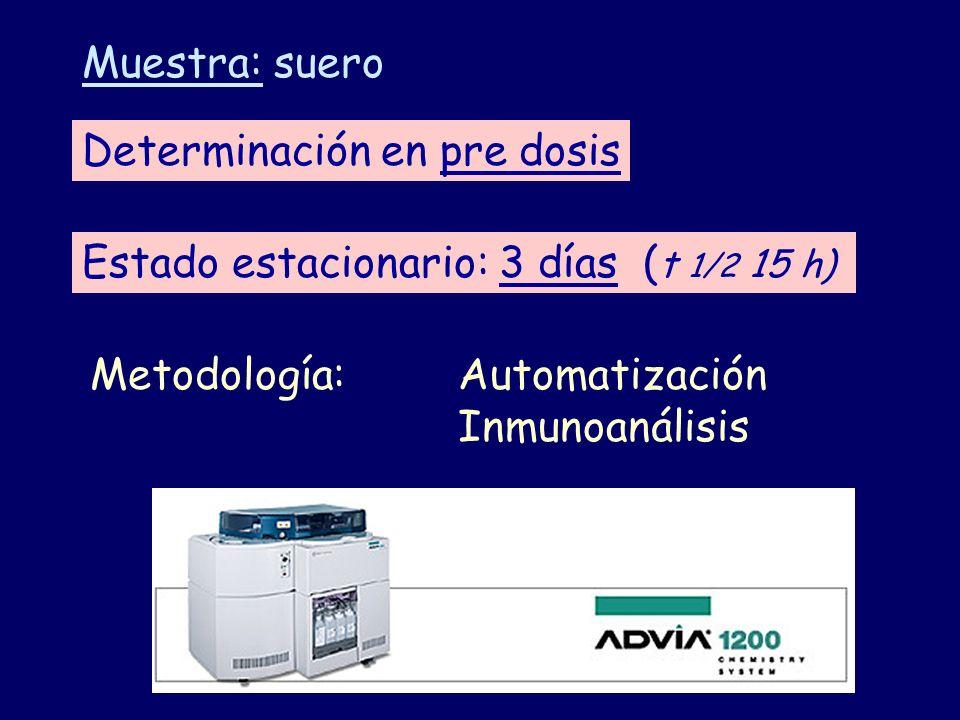 Muestra: suero Determinación en pre dosis. Estado estacionario: 3 días (t 1/2 15 h) Metodología: