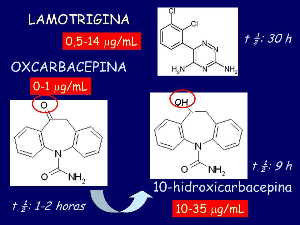 LAMOTRIGINA OXCARBACEPINA 10-hidroxicarbacepina t ½: 30 h 0,5-14 mg/mL