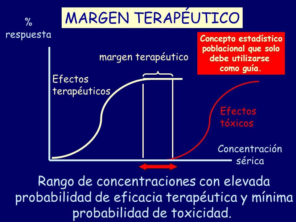 MARGEN TERAPÉUTICO Rango de concentraciones con elevada