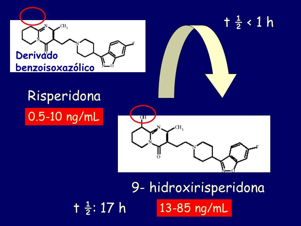 t ½ < 1 h Risperidona 9- hidroxirisperidona t ½: 17 h 0.5-10 ng/mL