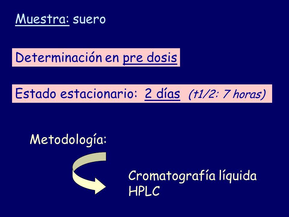 Muestra: suero Determinación en pre dosis. Estado estacionario: 2 días (t1/2: 7 horas) Metodología: