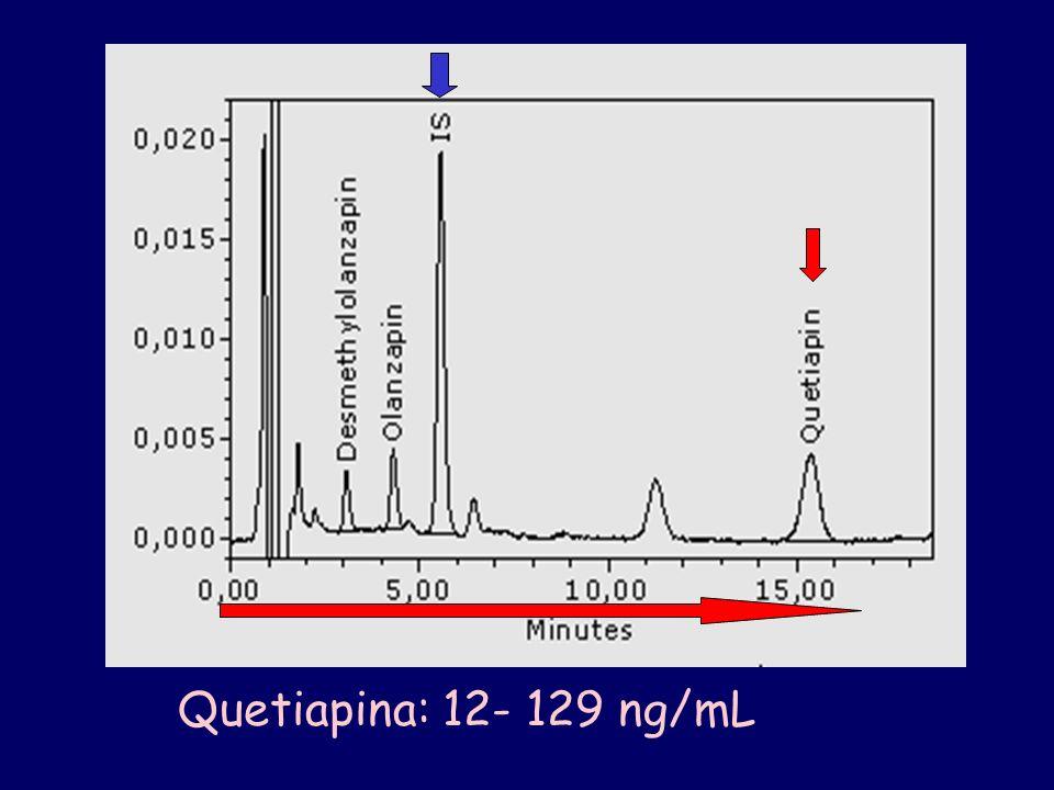 Quetiapina: 12- 129 ng/mL