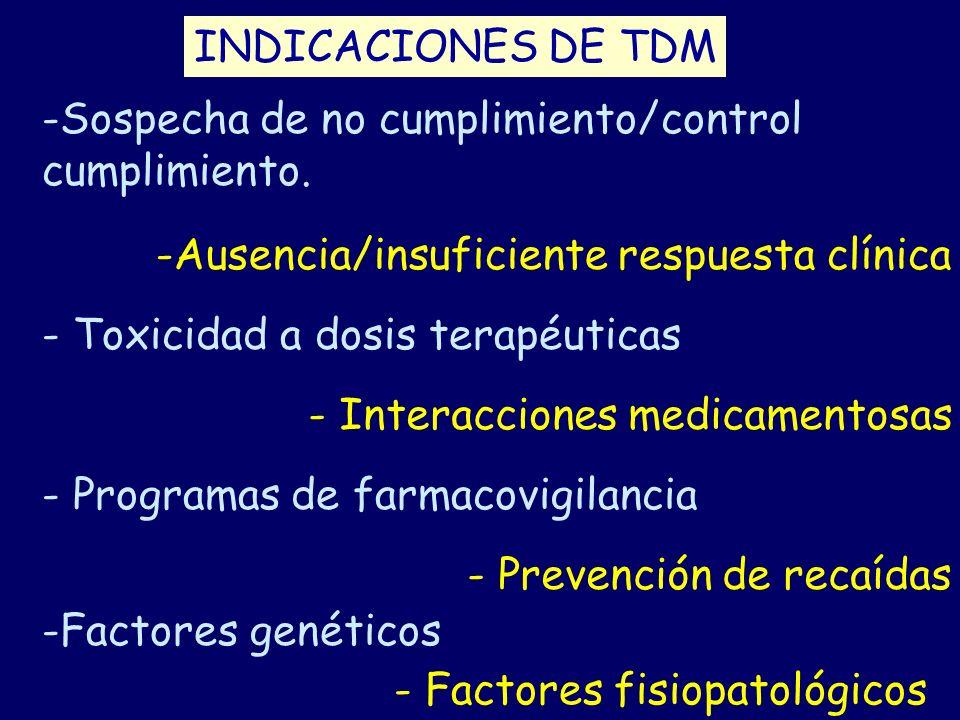 INDICACIONES DE TDM -Sospecha de no cumplimiento/control. cumplimiento. -Ausencia/insuficiente respuesta clínica.