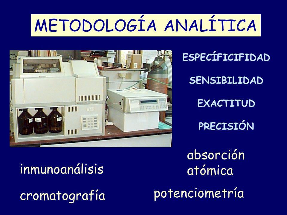 METODOLOGÍA ANALÍTICA