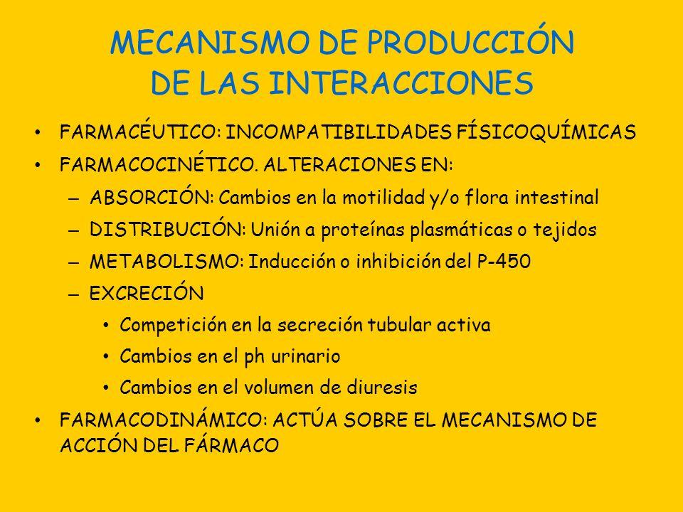 MECANISMO DE PRODUCCIÓN DE LAS INTERACCIONES