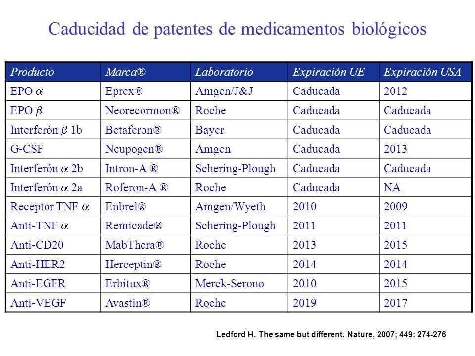 Caducidad de patentes de medicamentos biológicos