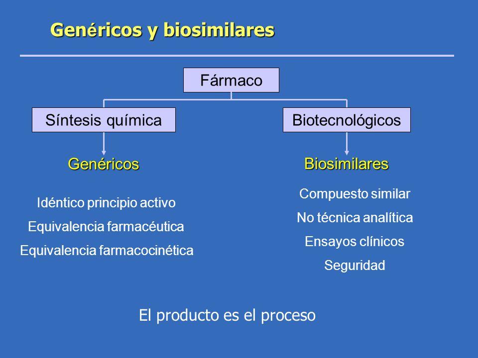Genéricos y biosimilares