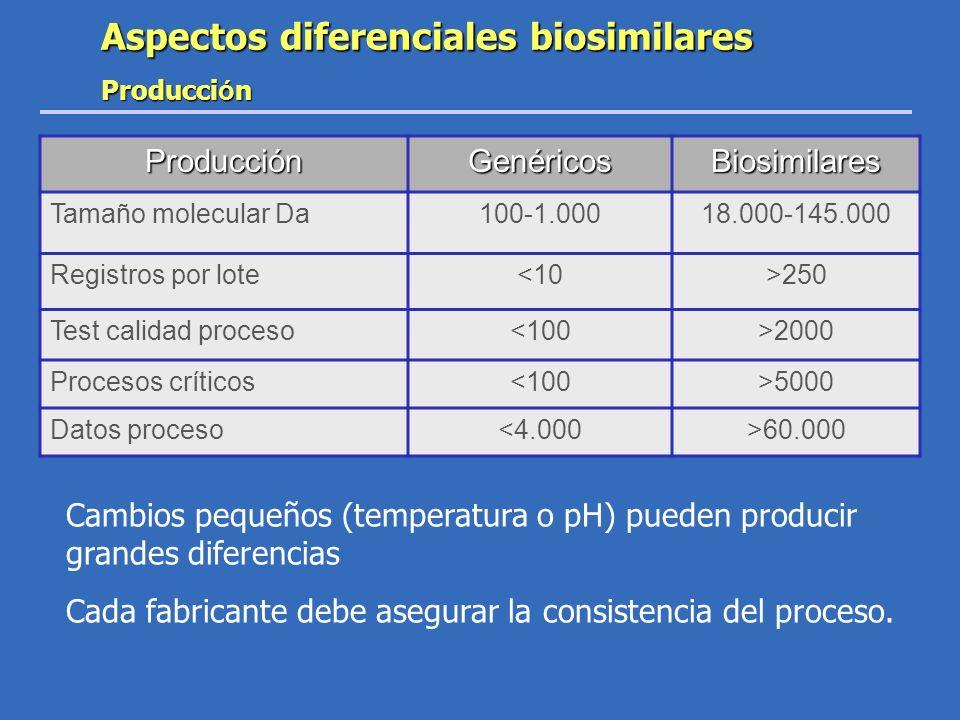 Aspectos diferenciales biosimilares
