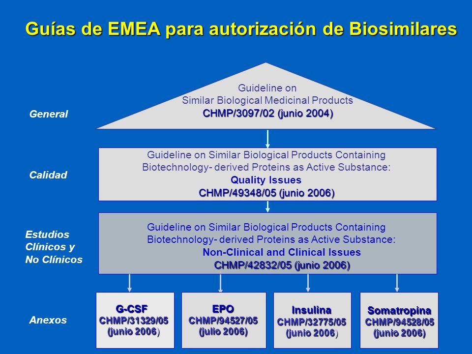Guías de EMEA para autorización de Biosimilares