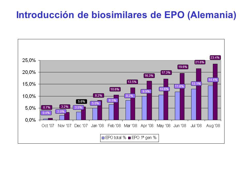 Introducción de biosimilares de EPO (Alemania)