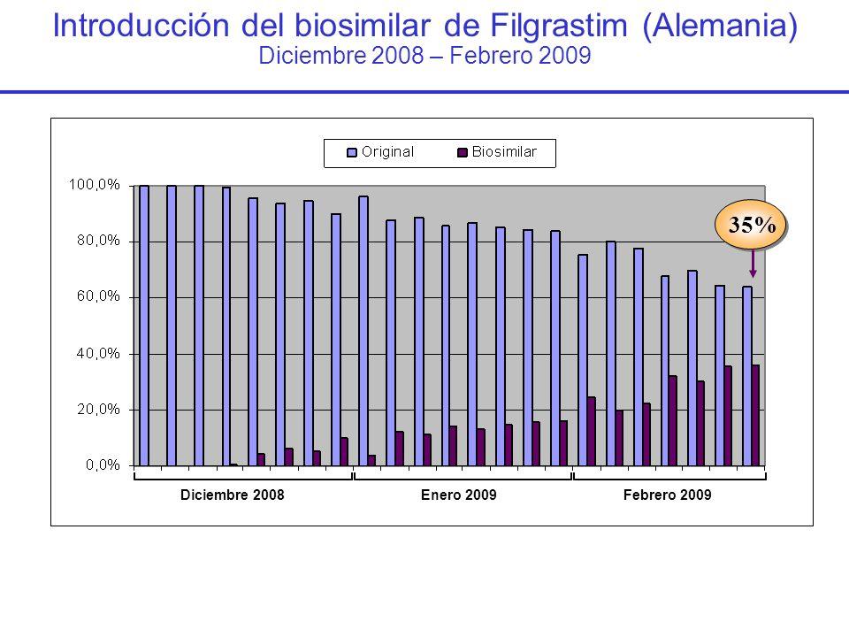 Introducción del biosimilar de Filgrastim (Alemania) Diciembre 2008 – Febrero 2009