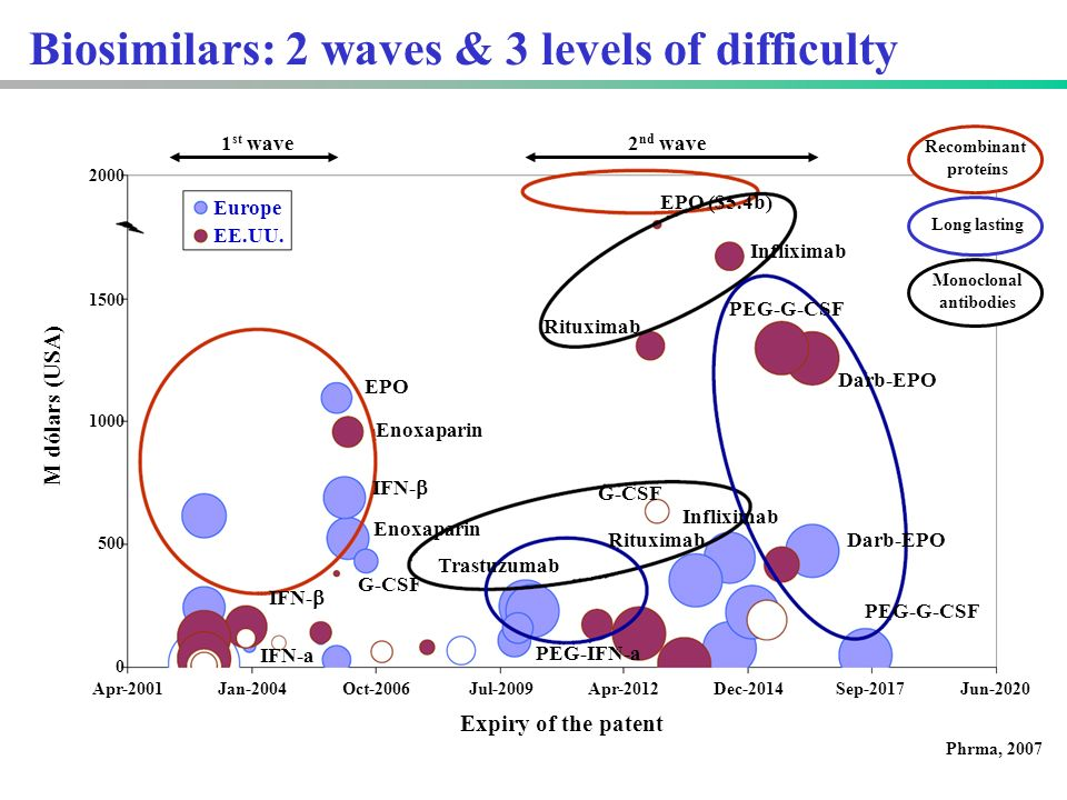 Biosimilars: 2 waves & 3 levels of difficulty