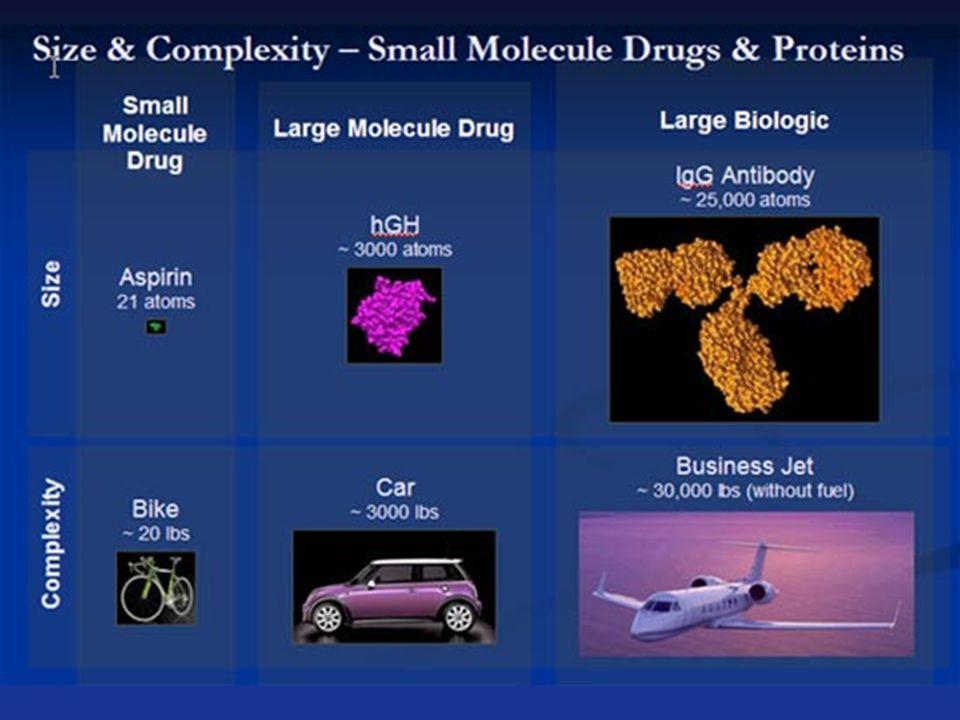 El producto es el proceso pues son moléculas muy complejas, difíciles de fabricar, de copiar, de purificar y de caracterizar.