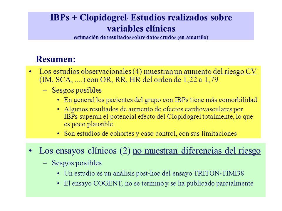 Los ensayos clínicos (2) no muestran diferencias del riesgo