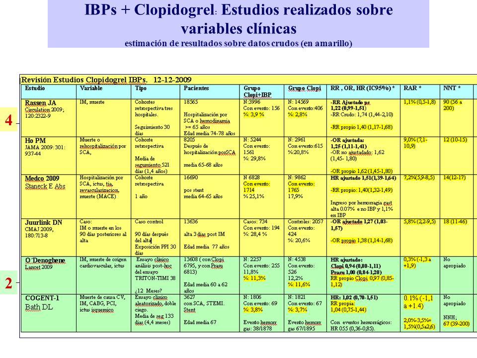 IBPs + Clopidogrel: Estudios realizados sobre variables clínicas estimación de resultados sobre datos crudos (en amarillo)
