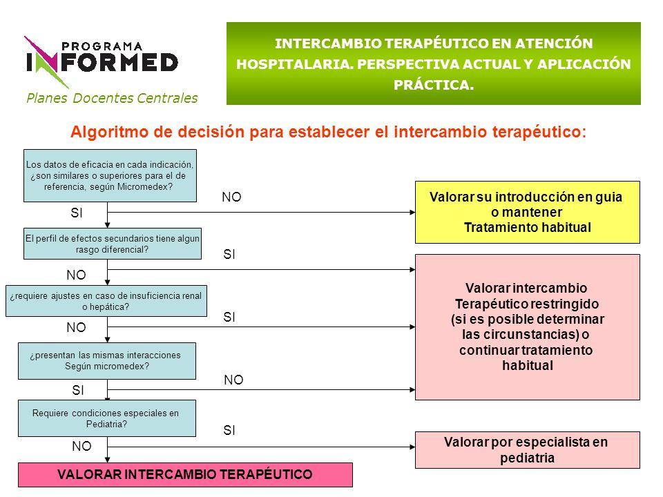 Algoritmo de decisión para establecer el intercambio terapéutico: