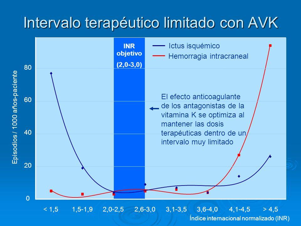 Intervalo terapéutico limitado con AVK