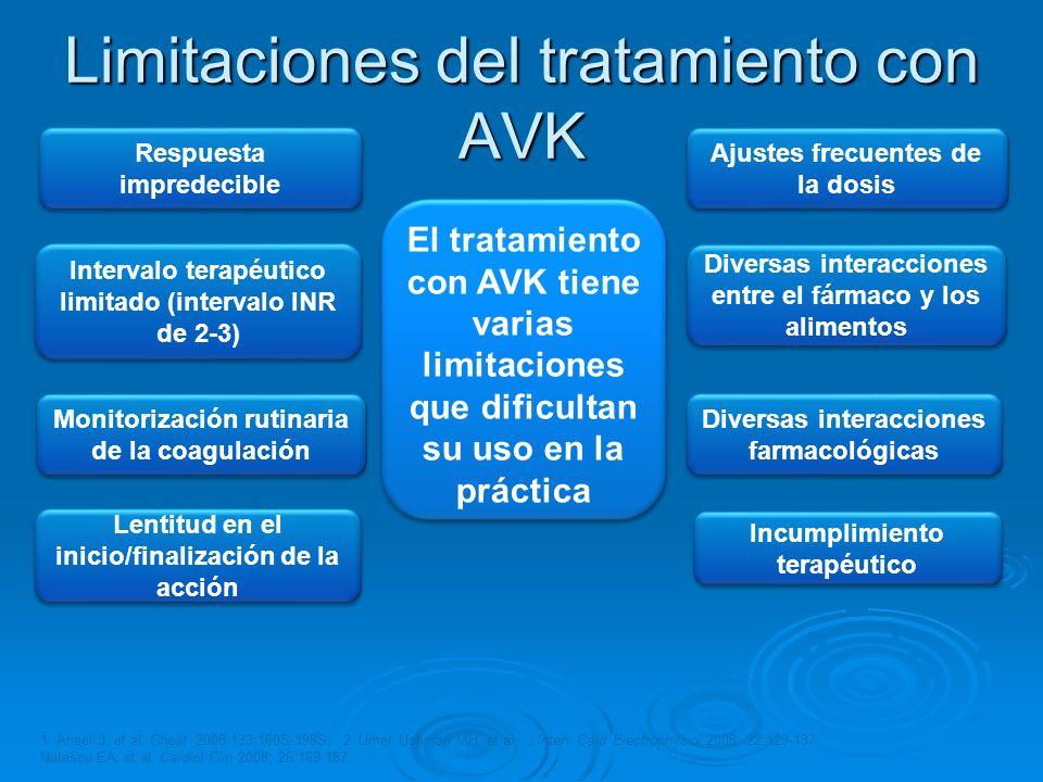 Limitaciones del tratamiento con AVK