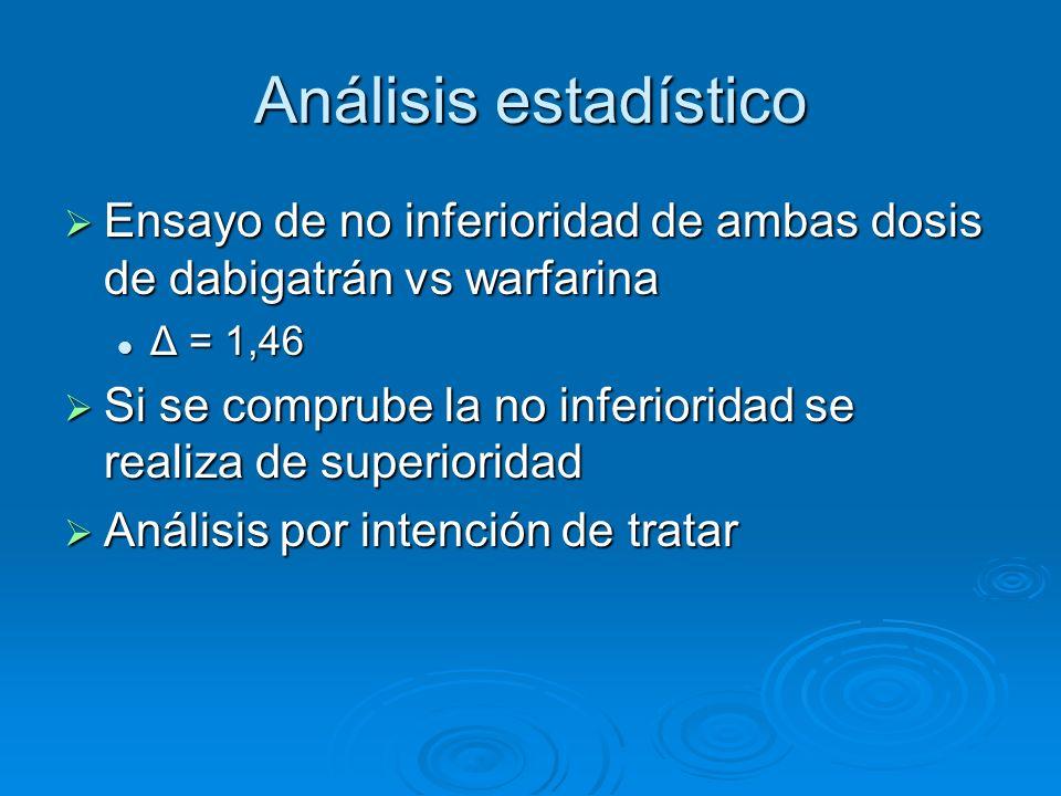 Análisis estadístico Ensayo de no inferioridad de ambas dosis de dabigatrán vs warfarina. Δ = 1,46.