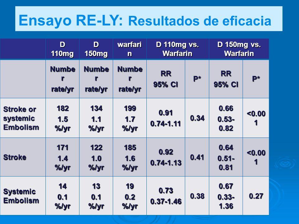 Ensayo RE-LY: Resultados de eficacia