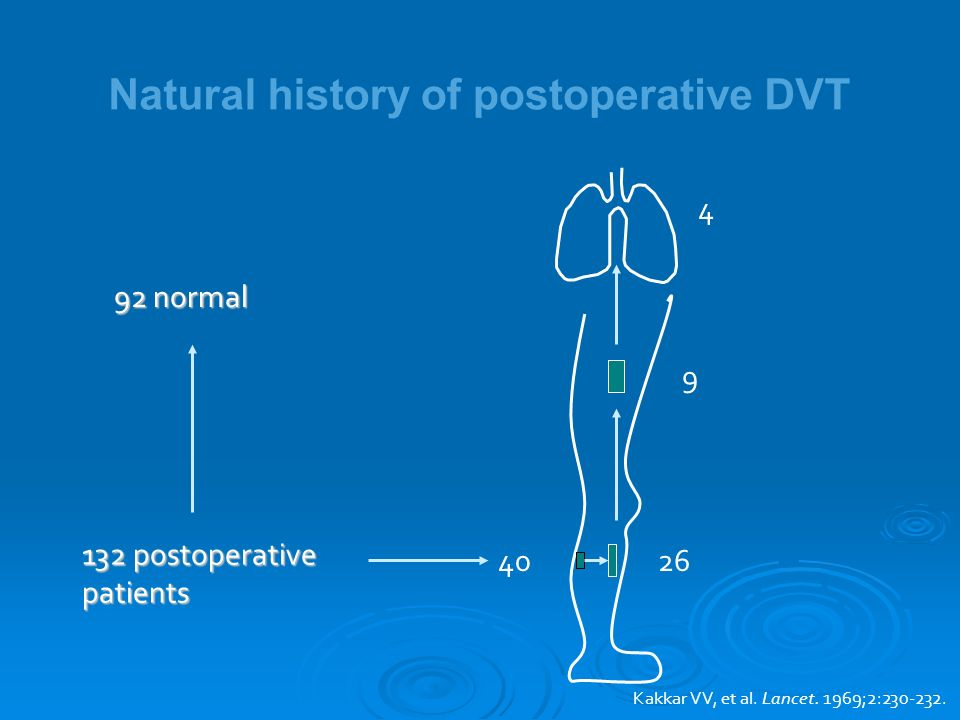 Natural history of postoperative DVT