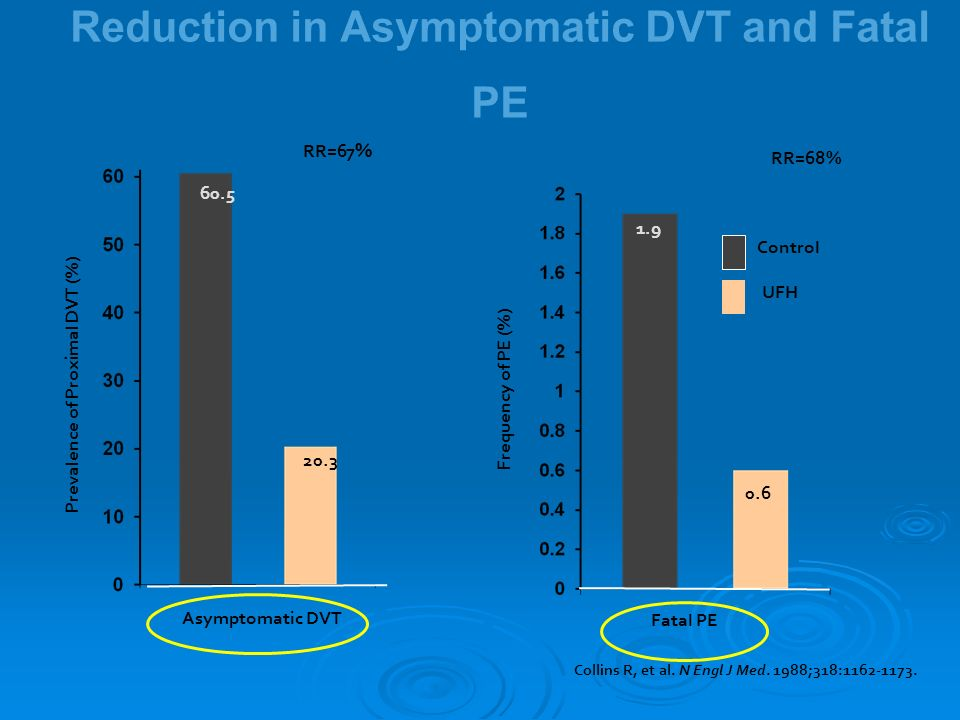 Reduction in Asymptomatic DVT and Fatal PE