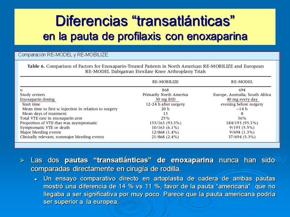Diferencias transatlánticas en la pauta de profilaxis con enoxaparina