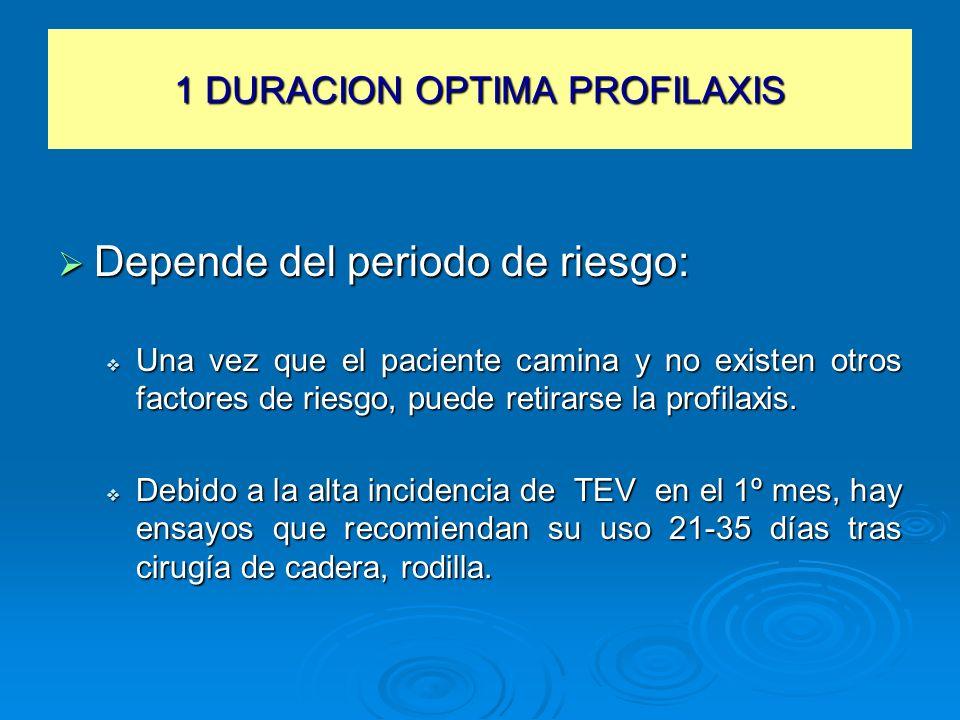 1 DURACION OPTIMA PROFILAXIS