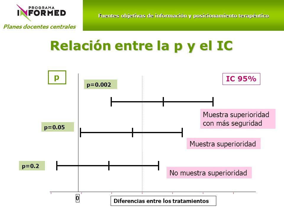 Relación entre la p y el IC