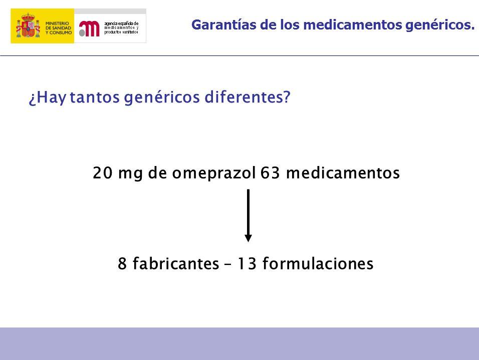 20 mg de omeprazol 63 medicamentos 8 fabricantes – 13 formulaciones