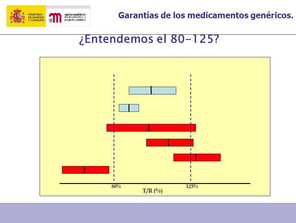 ¿Entendemos el 80-125 80% 125% T/R (%)