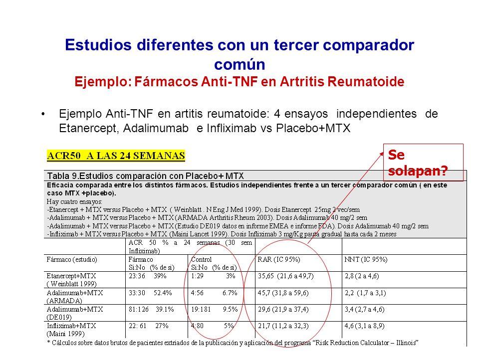 Estudios diferentes con un tercer comparador común Ejemplo: Fármacos Anti-TNF en Artritis Reumatoide
