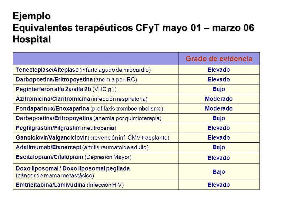 Equivalentes terapéuticos CFyT mayo 01 – marzo 06 Hospital