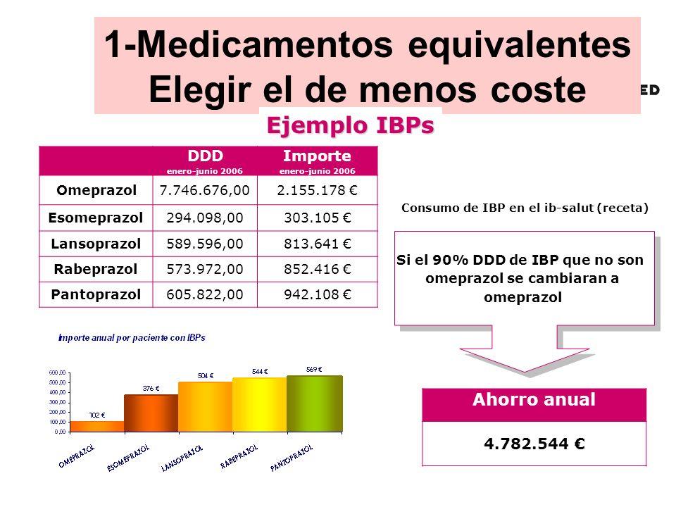 1-Medicamentos equivalentes Elegir el de menos coste
