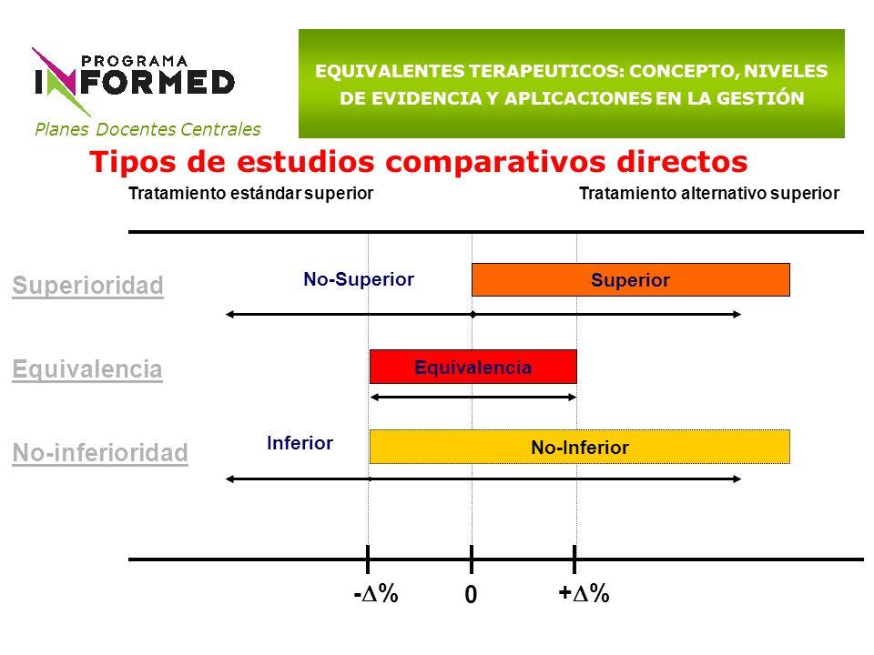 Tipos de estudios comparativos directos