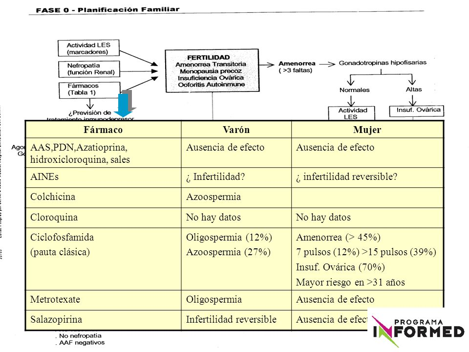 Fármaco Varón. Mujer. AAS,PDN,Azatioprina, hidroxicloroquina, sales. Ausencia de efecto. AINEs.