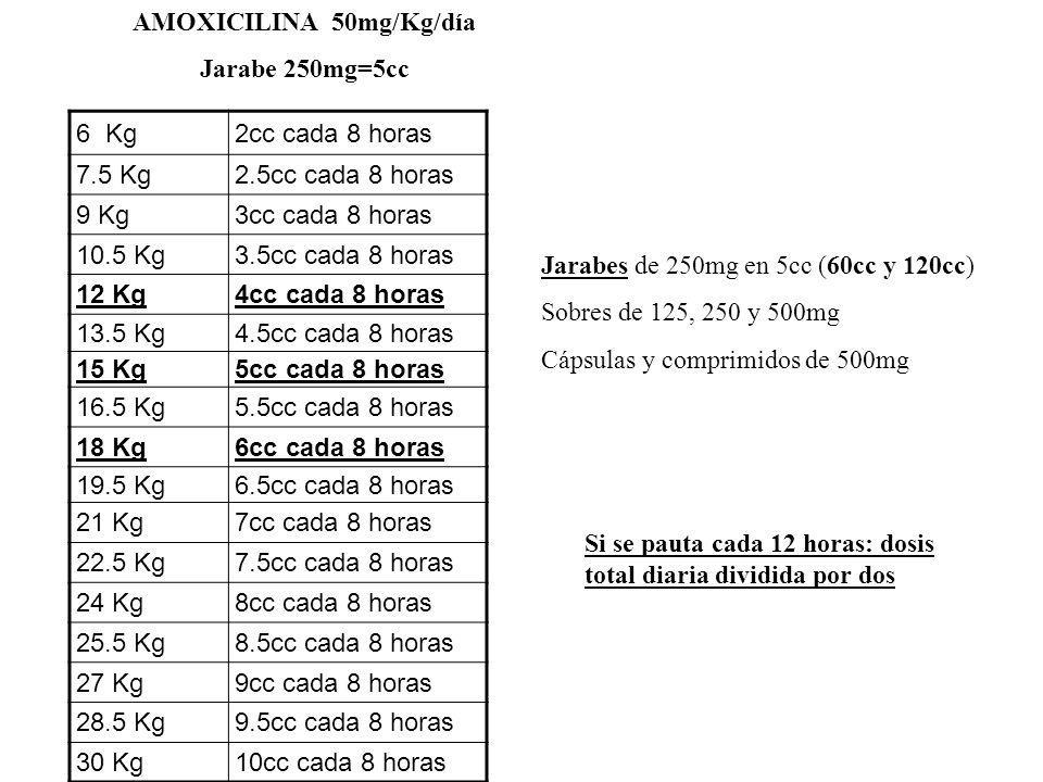 AMOXICILINA 50mg/Kg/día