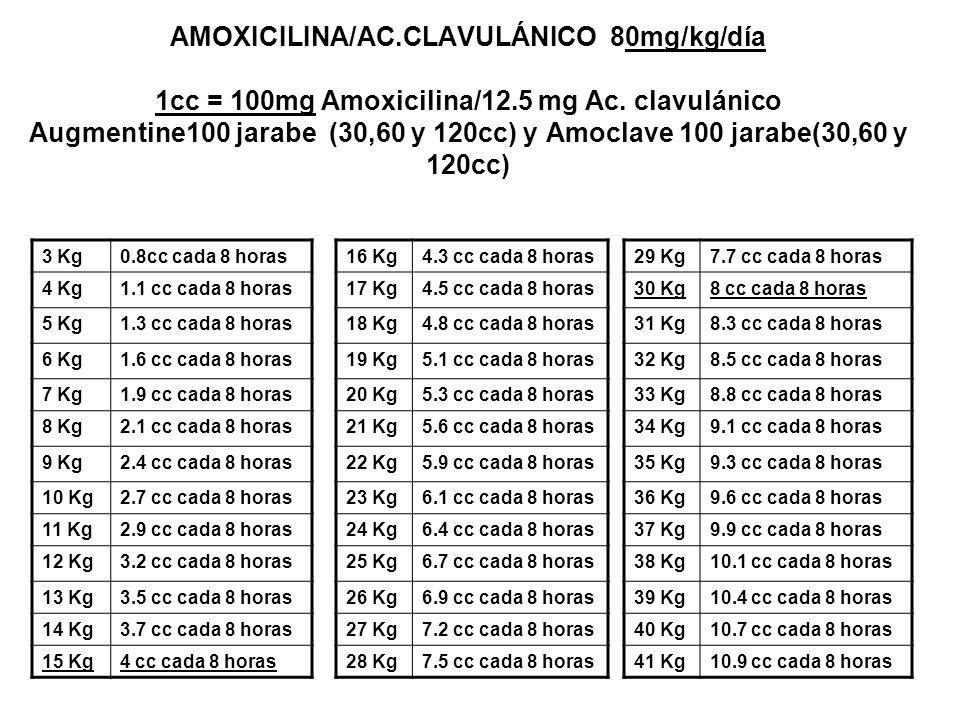 AMOXICILINA/AC. CLAVULÁNICO 80mg/kg/día 1cc = 100mg Amoxicilina/12
