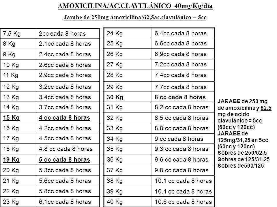 AMOXICILINA/AC.CLAVULÁNICO 40mg/Kg/día