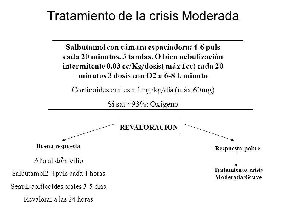 Tratamiento de la crisis Moderada