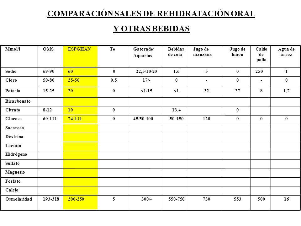 COMPARACIÓN SALES DE REHIDRATACIÓN ORAL